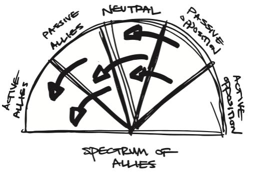 spectrum-of-allies-1